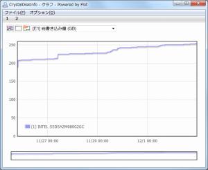 CrystalDiskInfo32E1Graph
