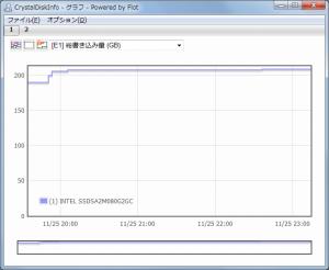 CrystalDiskInfo32B2Graph